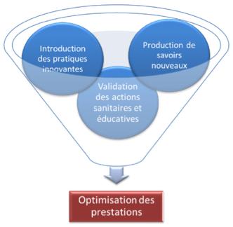 Pôle Recherche et innovation - Fondation Ellen Poidatz